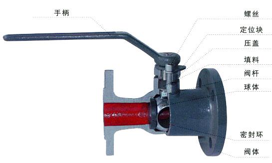 Q41MF一体式软密封高温球阀(排污球阀) 产品说明: 一体式高温球阀是采用新型密封材料为阀座,经同类产品聚四氟乙烯做密封的球阀,使用寿命提高了3-5倍。具有性能稳定、密封可靠、磨擦力小、开关轻便、耐高温、耐磨、耐油、耐腐蚀、使用寿命长等优点,一体式高温球阀与截止阀、柱塞阀、排污阀,结构长度相符,扩大了球阀使用范围,广泛用于石油、化工、橡胶、造纸、制药等行业,可替代截止阀、柱塞阀、快速排污阀。适用介质:水、蒸汽、导热油等酸类,使用温度:≤350。 产品性能参数: